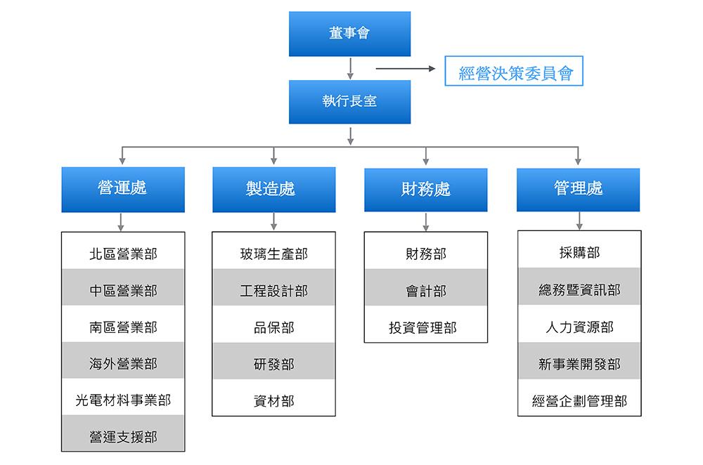 台煒組織架構